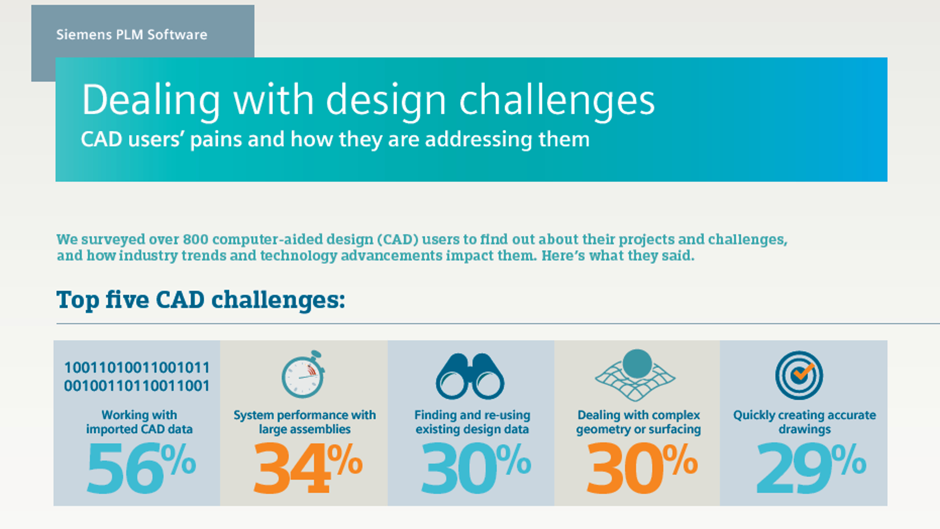 Design Challenges Infographic
