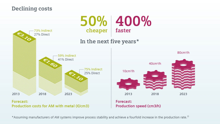 Introduction to Additive Manufacturing Infographic