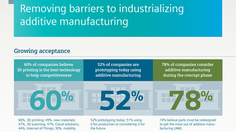 Removing Barriers to Additive Manufacturing Infographic